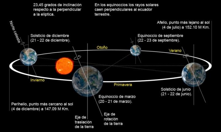 rotacion-terrestre